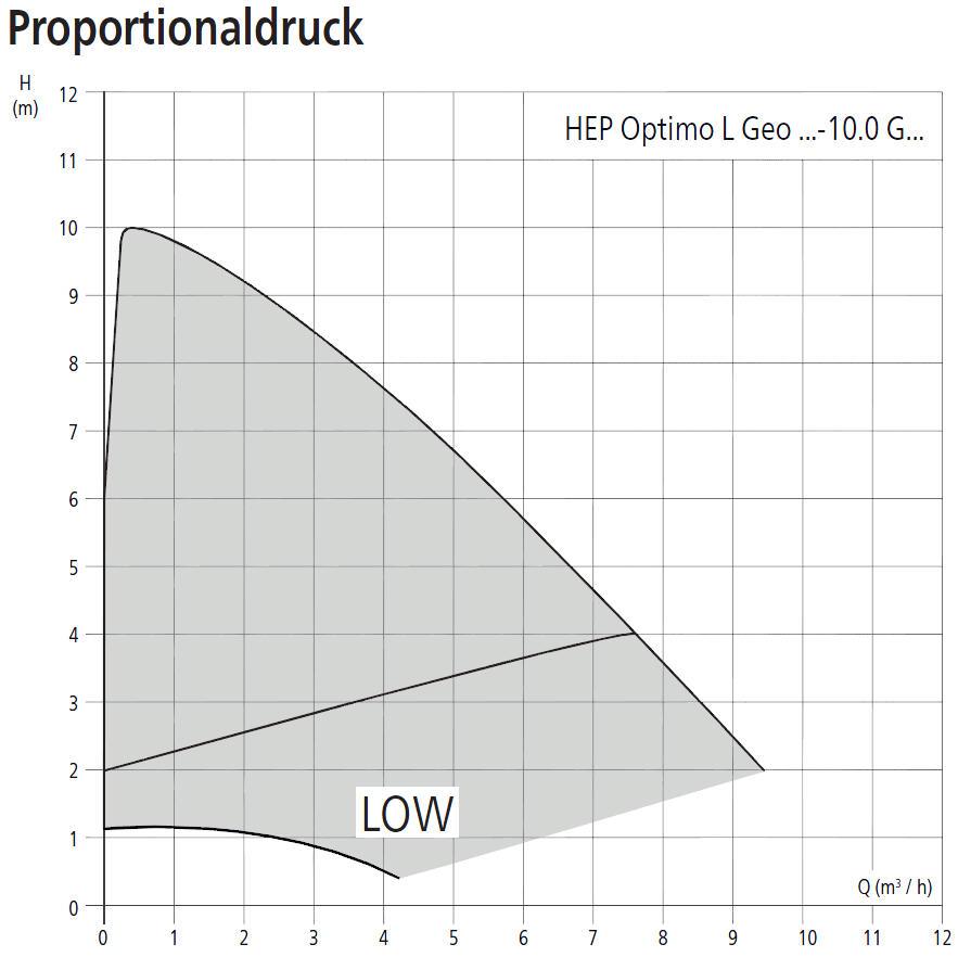 HALM Umwälzpumpe für Kaltwasser, Klima- und Kältetechnik HEP Optimo L Geo 10m Förderhöhe Leistungsdiagramm Proportionaldruck Killus-Technik.de