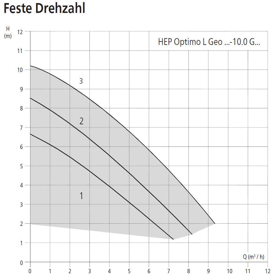 HALM Umwälzpumpe für Kaltwasser, Klima- und Kältetechnik HEP Optimo L Geo 10m Förderhöhe Leistungsdiagramm feste Drehzahl Killus-Technik.de