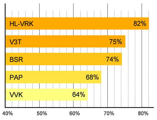 HL-VRK Hochleistungs-Vakuumröhren-Solarkollektor Keymark-Vergleich Leistung andere Kollektoren Killus-Technik.de
