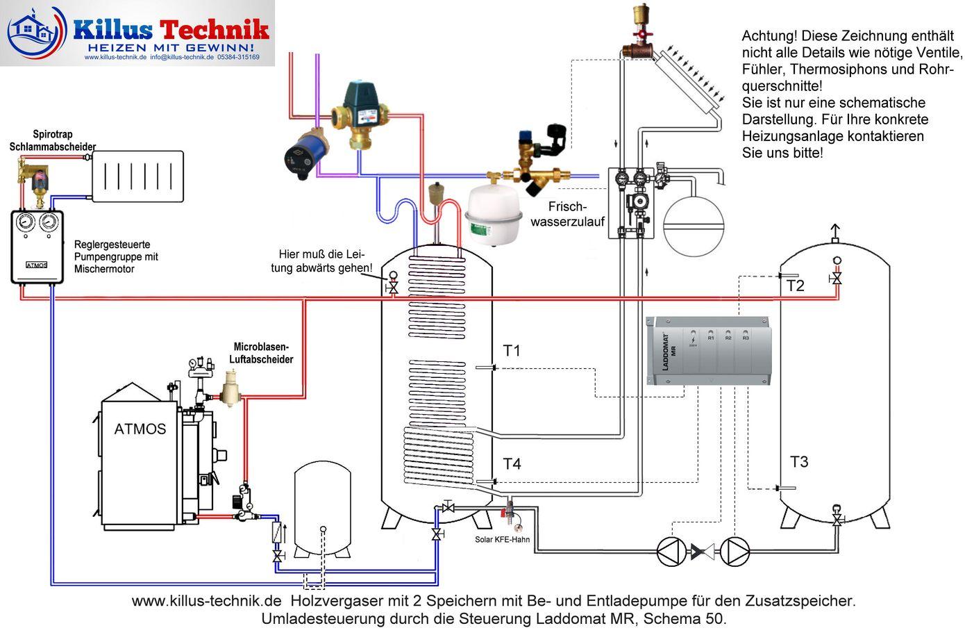 ATMOS Holzvergaserkessel und Solaranlage mit Hygienespeicher und Zusatzspeiche sowie Laddomat MR und 5000 zum Umladen Killus-Technik.de