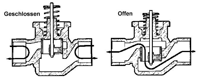 Ziemlich Zwei Wege Ventil Zentralheizung Ideen - Elektrische ...