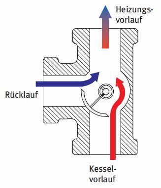 WITA 3-Wege Heizungsmischer für Stellmotore und Handbetrieb Schnitt mit Funktionsprinzip Killus-Technik.de