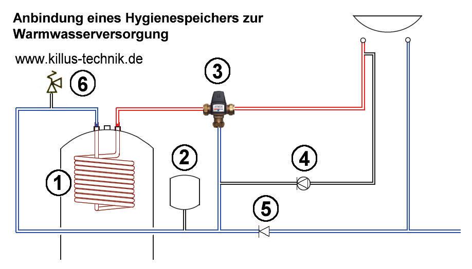 Anbindung Hygienespeicher mit Brauchwassermischventil und Zirkulationspumpe Killus-Technik.de