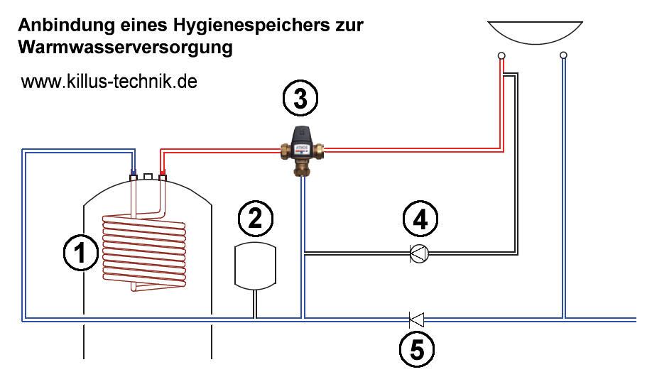 PAW-Anbindung Hygienespeicher ATMOS Killus-Technik.de