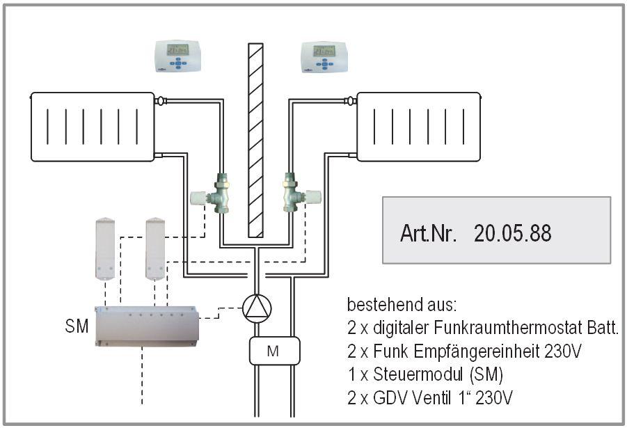 Raumthermostat Anbindung Variante 4 mit 2 Heizkreisen Funkausführung ATMOS Killus-Technik.de