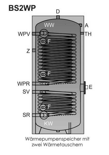 Emaillierter Warmwasser Standspeicher Typ BS2WP Schnitt Killus-Technik.de