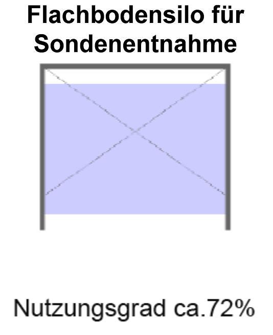 Silovergleich Flachbodensilo mit Sonde Volummax Pelletsilo mit maximaler Raumausnutzung Silotec Killus-Technik.de
