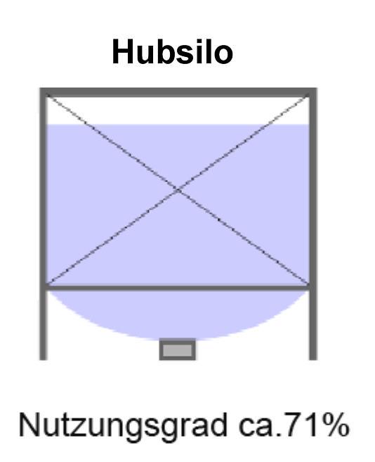 Silovergleich HubsiloVolummax Pelletsilo mit maximaler Raumausnutzung Silotec Killus-Technik.de