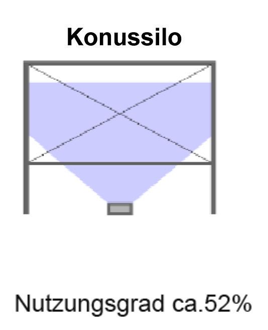 Silovergleich KonussiloVolummax Pelletsilo mit maximaler Raumausnutzung Silotec Killus-Technik.de