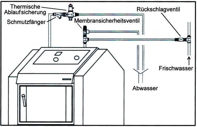 Einbau einer thermischen Ablaufsicherung in einen Kessel für feste Brennstoffe mit Sicherheitswärmetauscher ATMOS Killus-Technik.de