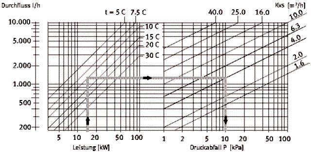 UNI-Compact Heizungs Pumpengruppe mit Mischer für große Heizungen DN 32 Diagramm Killus-Technik.de