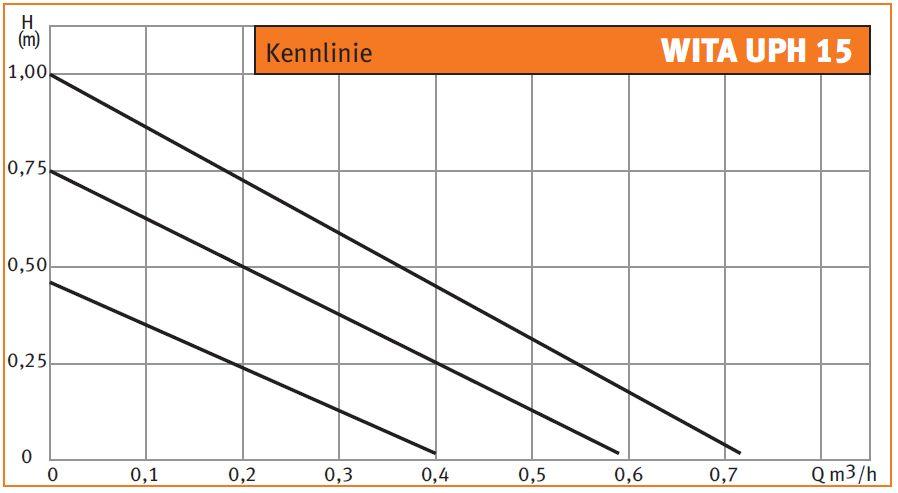 WITA Zirkulationspumpe UPH 15 Kennlinie Killus-Technik.de