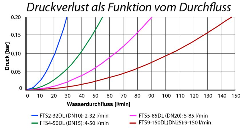 Volumenstromsensor HUBA Durchfluss aller Typen Solaranlagen Drain-Back Killus-Technik.de