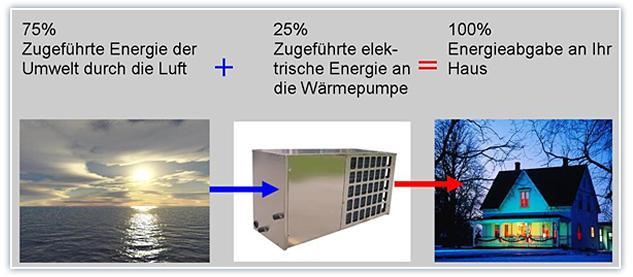 Funktionsweise einer Wärmepumpe